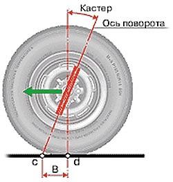 Положительный угол колес
