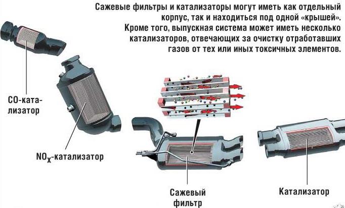 Сажевые фильтры и катализаторы