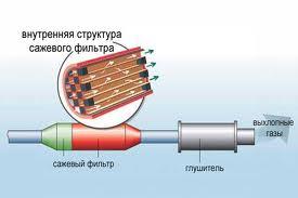Внутренняя структура сажевого фильтра