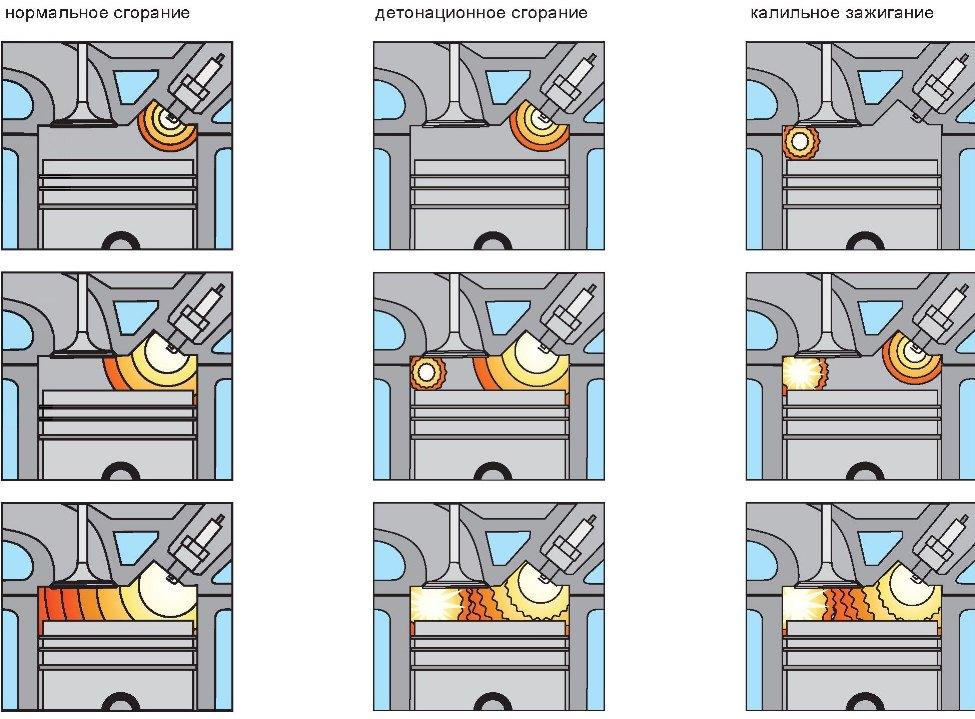 Нарушение работы зажигания в двигателе автомобиля