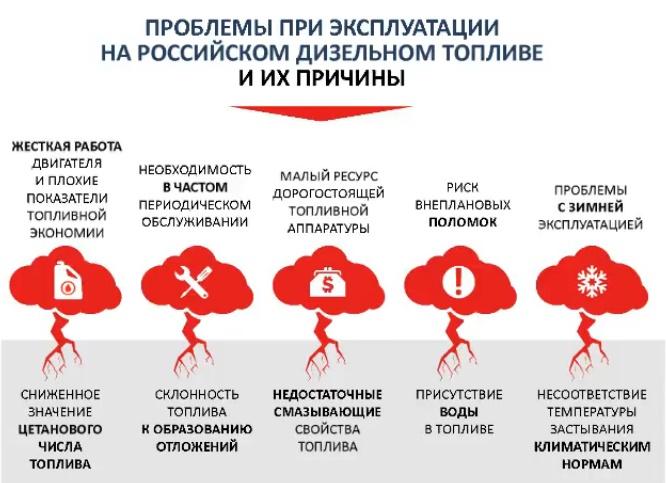 Проблемы дизельного мотора в России